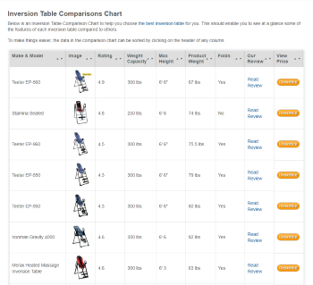 comparing inversion tables
